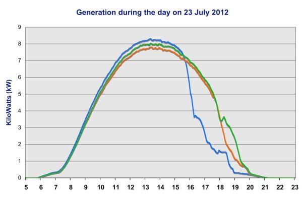 Output 23 July 2012