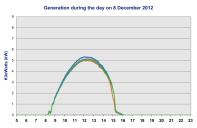 The best output in a day up to the end of June 2013 was on 8 June 2013, when 203.2 units were generated.