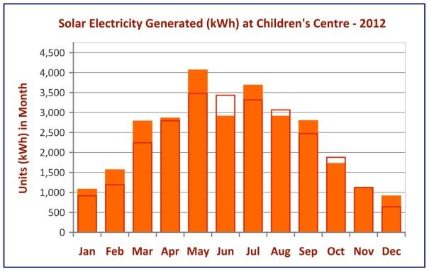 Solar output 2012