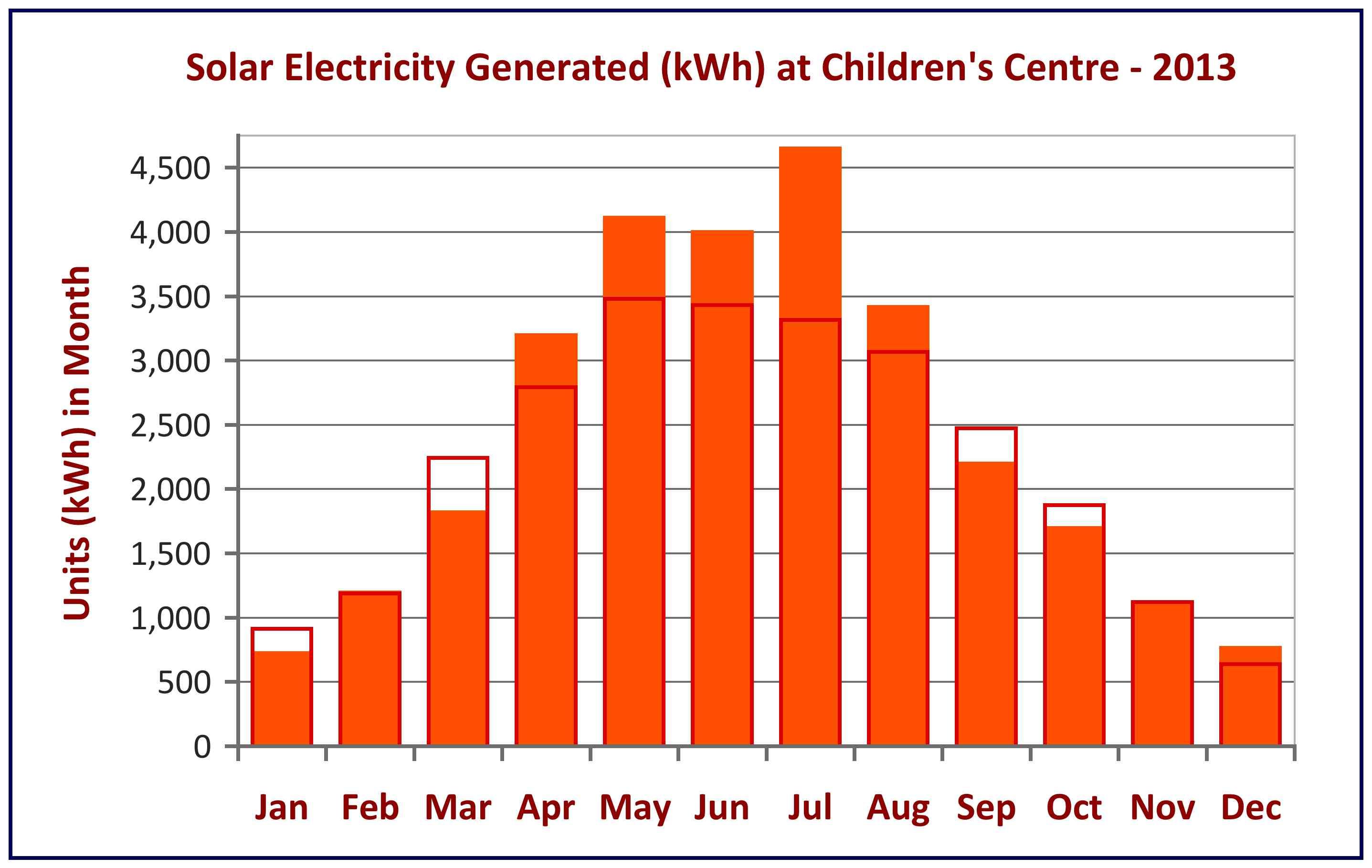 Performance Children S Centre Solar Electricity