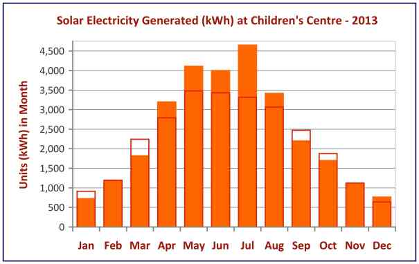 Solar output 2013