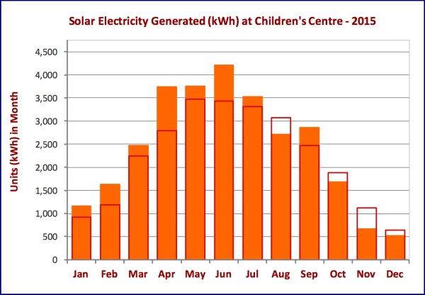 CC Solar 2015